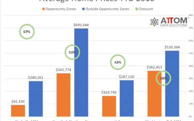 Opportunity Zones Offer Favorable Real Estate Investing Options in Amazon HQ2 Markets According to ATTOM Analysis