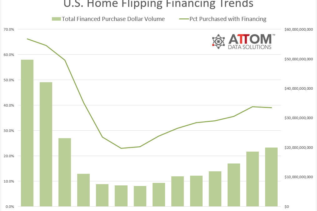 U.S. Home Flipping Returns Drop to Seven-Year Low in 2018