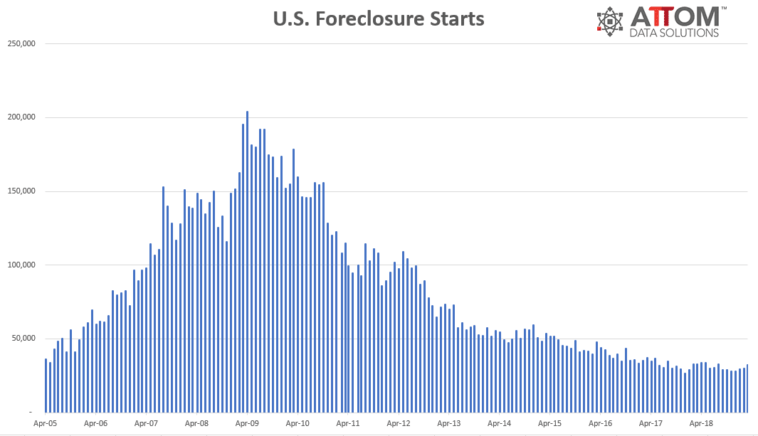 Top 10 Counties Starting the Foreclosure Process