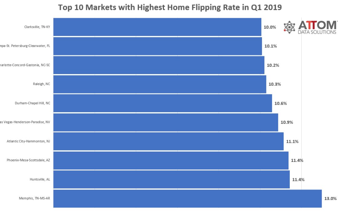 Top 10 Markets Where Home Flippers Are Flipping