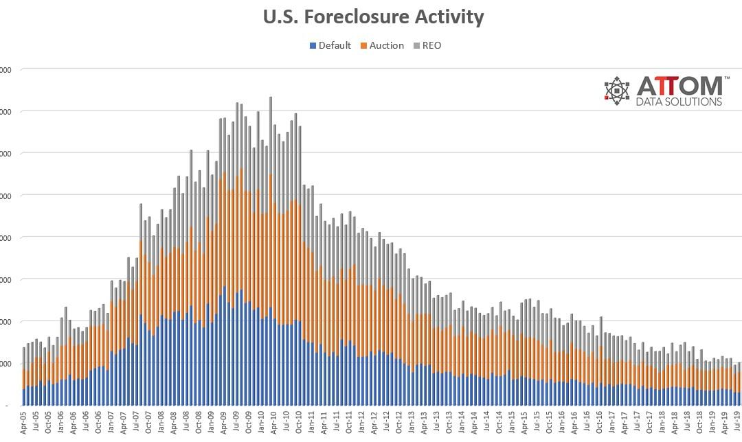 U.S. Foreclosure Activity Decreases 10 Percent in November 2019 From Previous Month, and Down 6 Percent From Year Ago