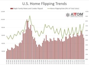 Home Flipping Trends Chart
