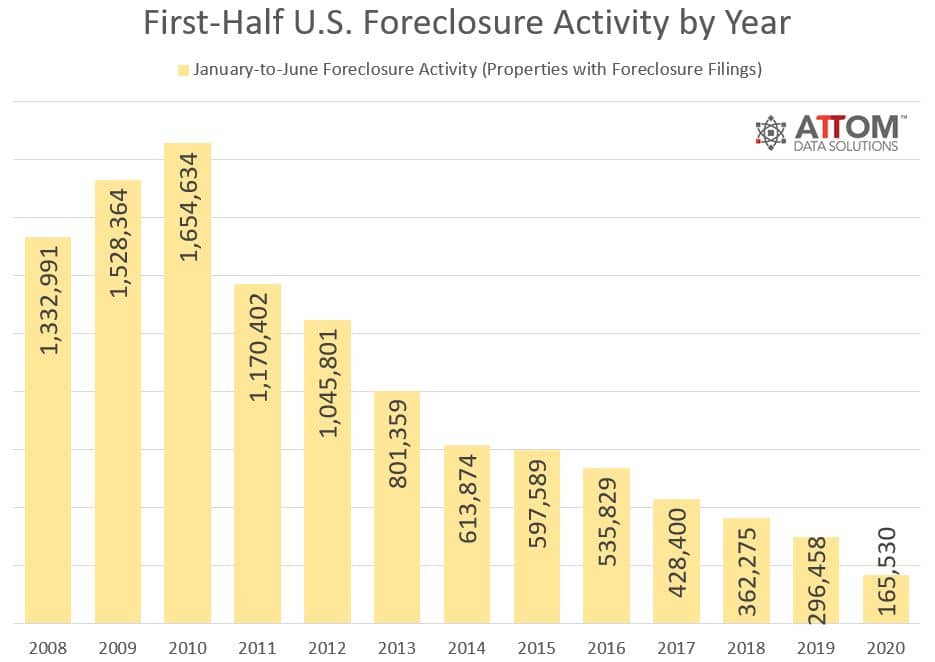 165,530 U.S. Properties with Foreclosure Filings in First Six Months of 2020, Hit All-Time Low