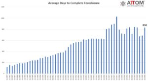 Avg Days to Complete FC - Chart