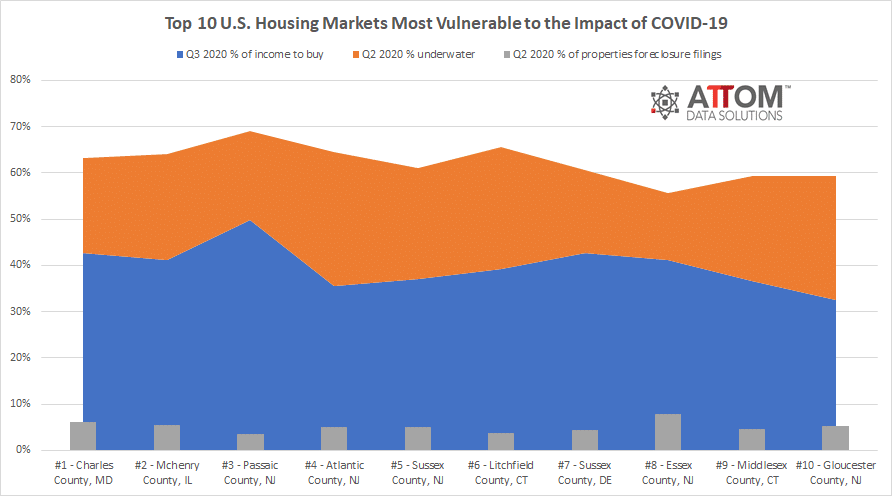 Top 10 U.S. Housing Markets Most Vulnerable to the Impact of COVID-19