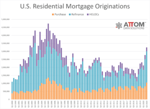 Total Mortgage Originations Bar Graph