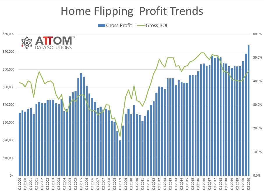 Home Flipping Profit Trends - Q3 2020