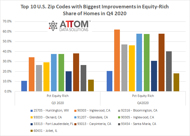 Top 10 Zips with Biggest Improvements in Equity-Rich Share of Homes in Q4 2020